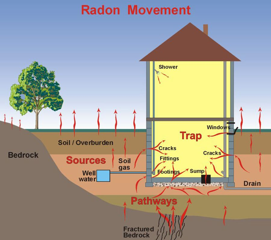Colorado Home Inspector - Chief Home Inspection Radon Gas